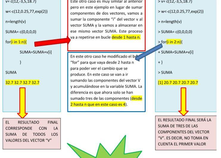 Resumen de los contenidos de la practica 3 (bucles «For»)