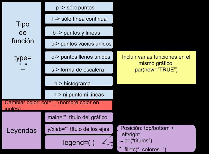 Cómo crear tablas y gráficos en R