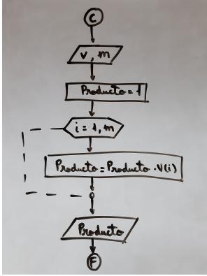 Interpretación del productorio Algoritmia