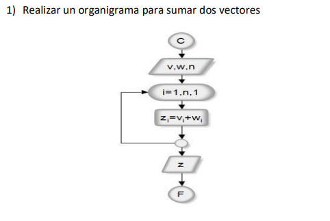 Operaciones con vectores y matrices Algoritmia