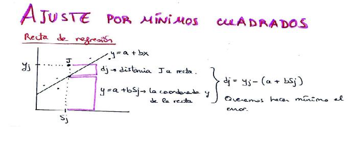 Apuntes mínimos cuadrados Algoritmia