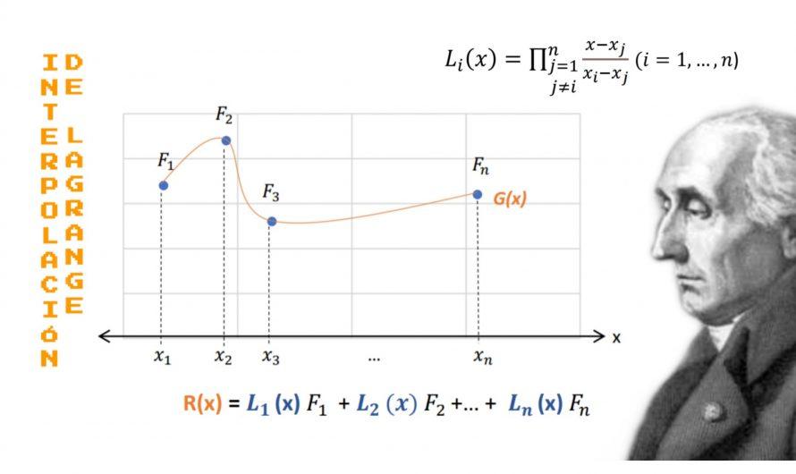 Interpolación de Lagrange – Apuntes