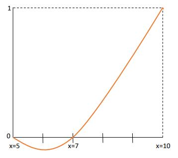 Ejercicio interpolación primer parcial 4/11/20