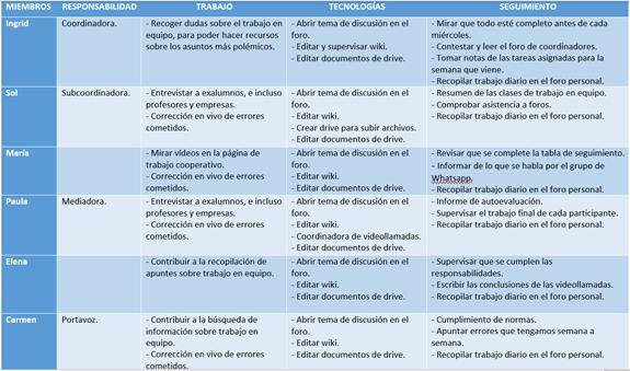 Errores en la tabla de responsabilidades y cómo solucionarlos