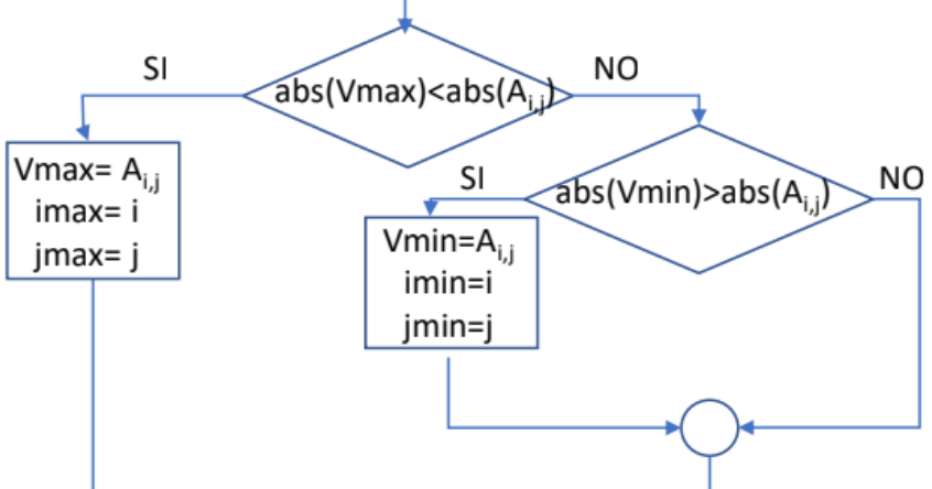 Algoritmo para hallar el valor máximo y mínimo y su posición en una matriz