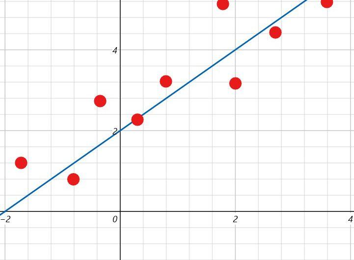 Explicación y algoritmo para realizar un ajuste por mínimos cuadrados