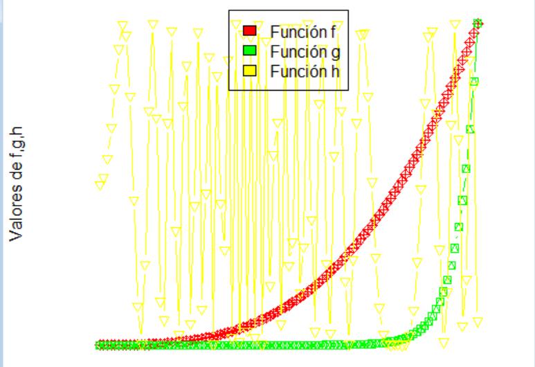 Ejercicio distintos tipos de gráficas: R