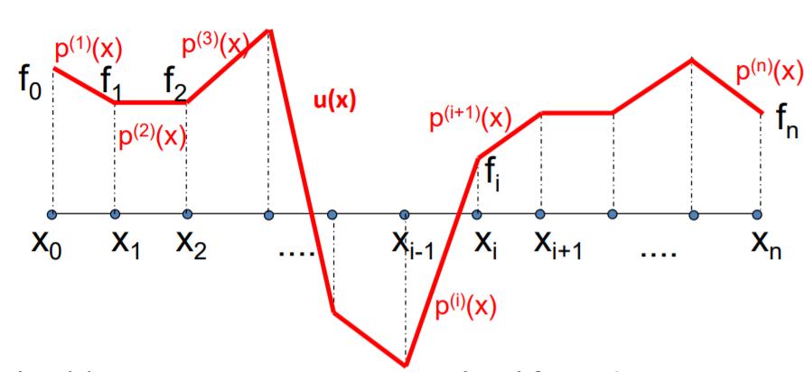 Repaso interpolación polinómica de Lagrange e interpolación por tramos (cuestionario)