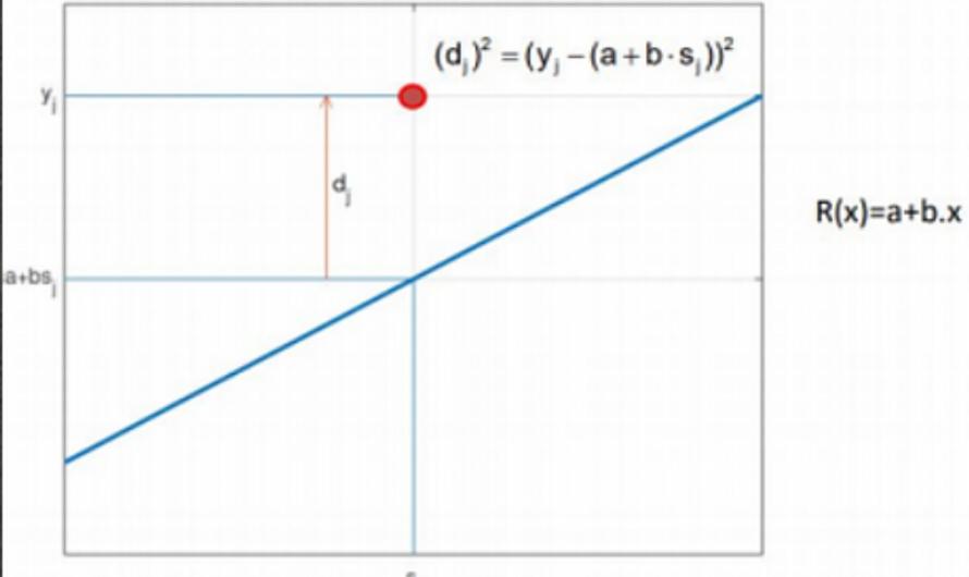 Apuntes algoritmia: Ajuste por mínimos cuadrados. Recta de regresión
