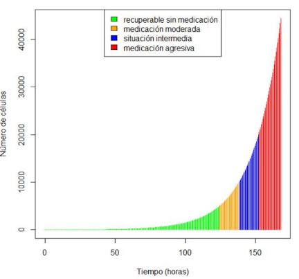 Estructuras condicionales y representación gráfica: Ejercicio en R