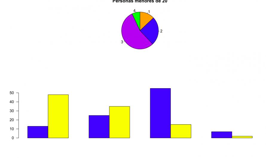 Ejercicios básicos sobre gráficos para R