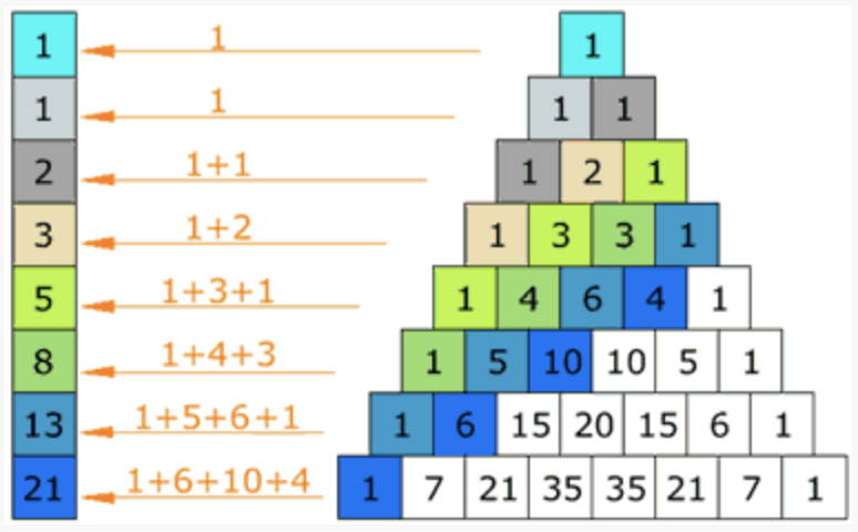 Números de Fibonacci en algoritmia 2020