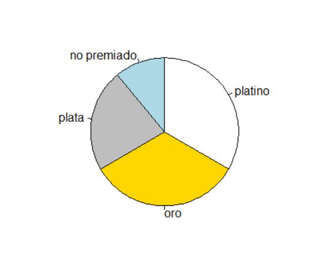 Ejercicio de práctica de R: if, for, pie, data.frame
