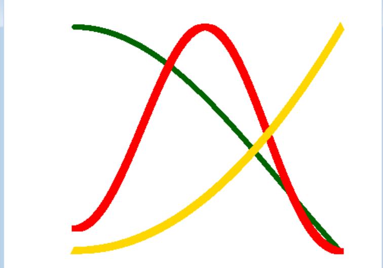 Ejercicio en R: funciones, condicionales,  bucles for y representación de funciones
