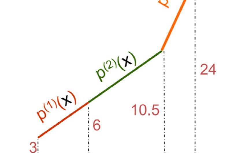 Algoritmo para obtener las funciones de base de una función interpoladora por tramos
