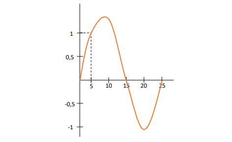 Ejercicio interpolación de Lagrange parcial 20/11/20