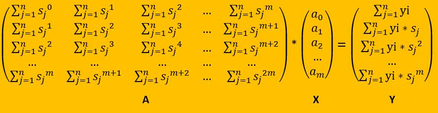 Apuntes mínimos cuadrados – Polinomios de grado m