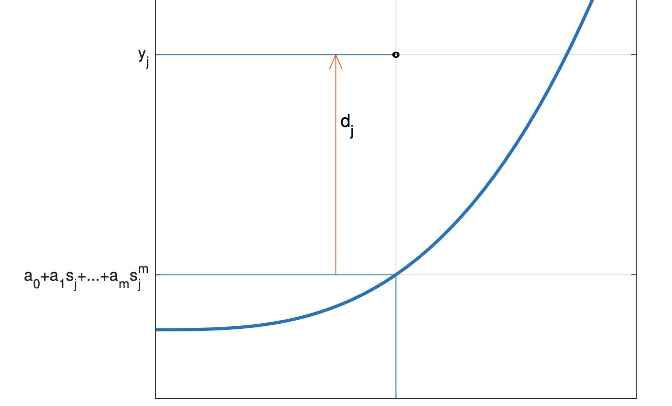 mínimos cuadrados
