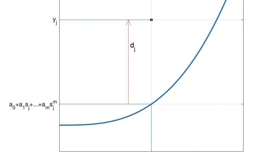 Mínimos cuadrados – Apuntes