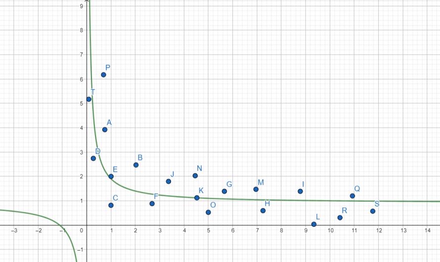 Apuntes mínimos cuadrados – Funciones no polinómicas