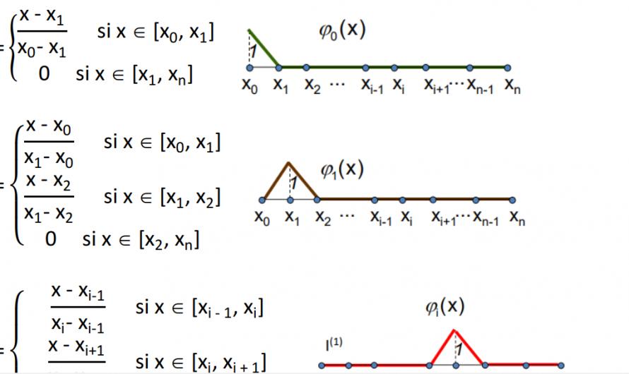 Apuntes de interpolación de Lagrange a trozos