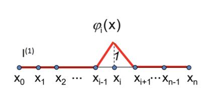 Apuntes de funciones interpoladoras a trozos