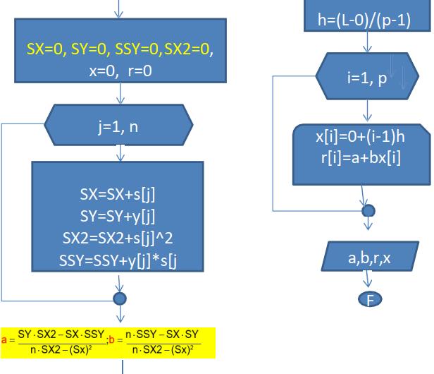 Ejercicio mínimos cuadrados: caso lineal